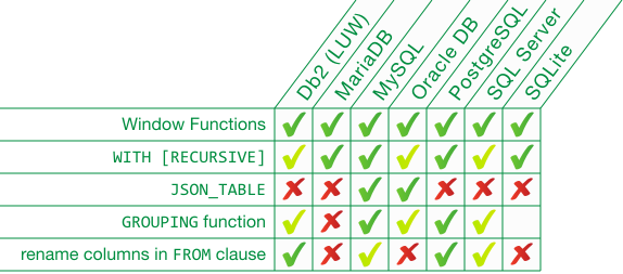 One Giant Leap For SQL: MySQL 8 0 Released