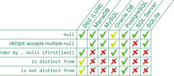 Modern SQL: NULL — purpose, comparisons, NULL in expressions