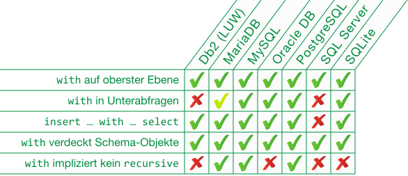 SQL WITH: komplexe Abfragen strukturieren