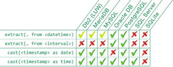 Modern SQL: EXTRACT components from a date or time in MySQL