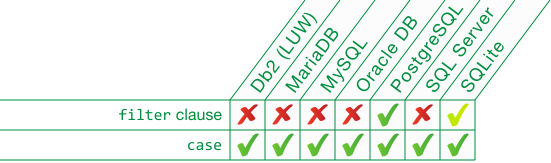 SQL Pivot in all databases: MySQL, MariaDB, SQLite